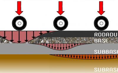 Importancia de las Bases de Material Granular Estabilizado con Asfalto
